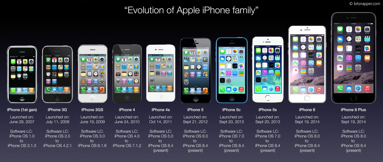 Da iPhone 2G ad iPhone 7 plus: i 9 anni dello smartphone di Apple